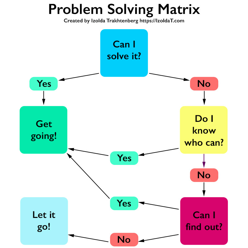 Use Problem-Solving Matrices to Improve Your Resolution Skills